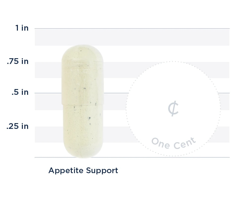 Appetite Support Graph