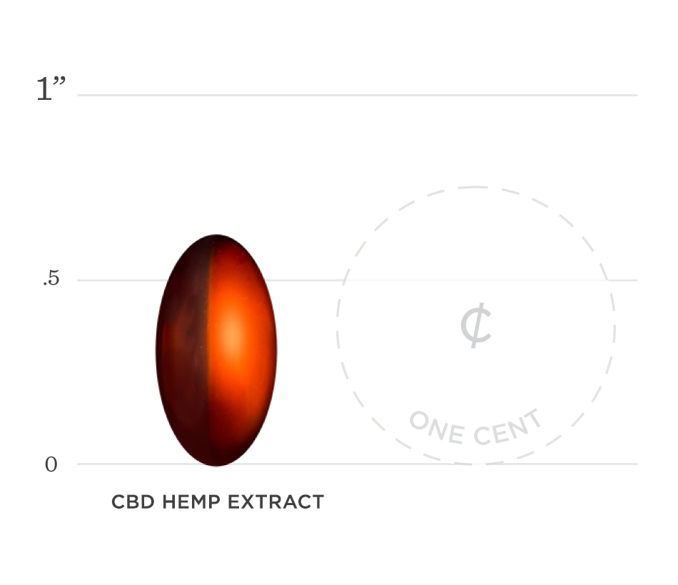 Hemp Extract Graph