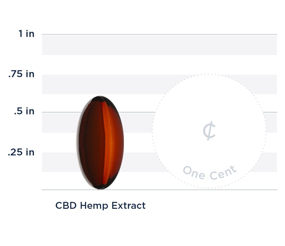 CBD Hemp Extract Graph